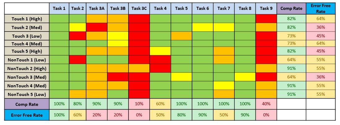 Chart of task completion rate and error free rate
