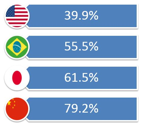 Paper Support Material Usage; US 39.9%, Brazil 55.5%, Japan 61.5%, China 79.2%