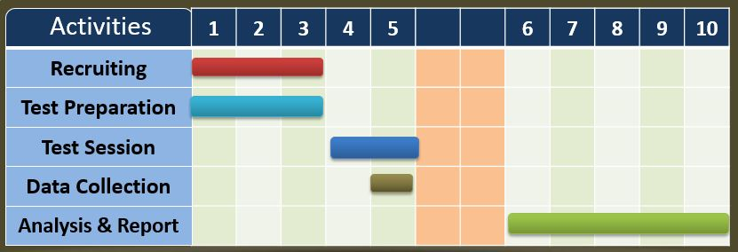 Gantt Chart of sample schedule for user testing