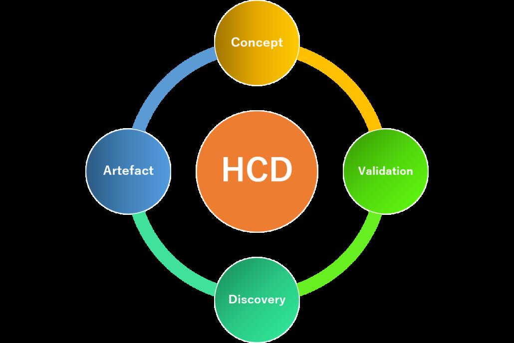 Chart of Human Centered design process
