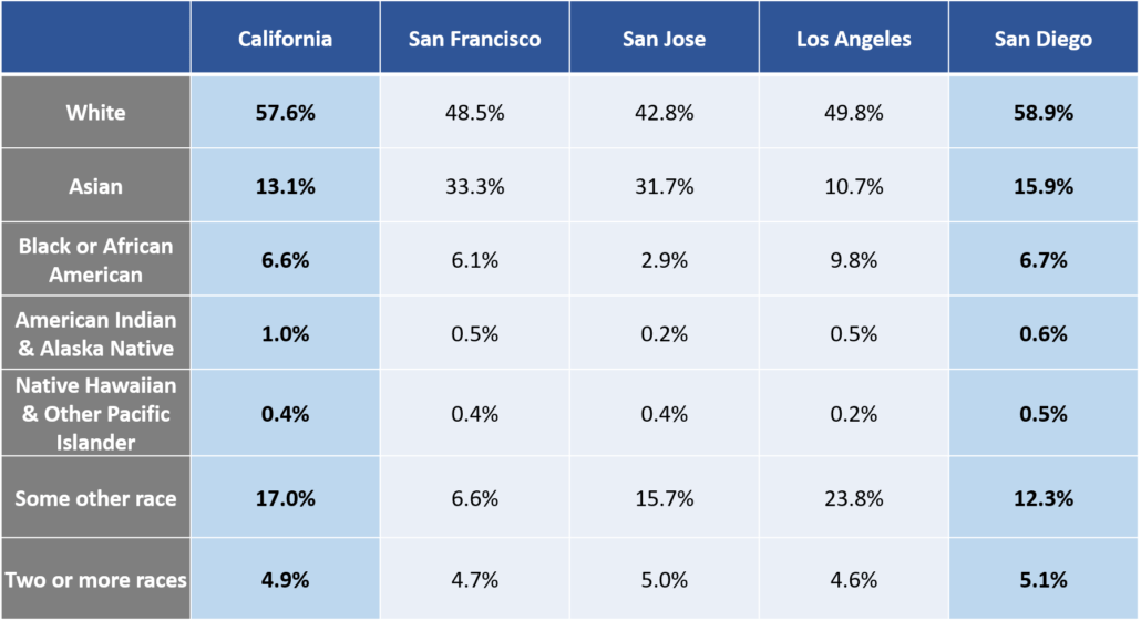 California Demographic information 2011
