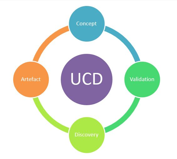 Human Centered Design process; 1. Concept 2. Validation 3. Discovery 4. Artefact